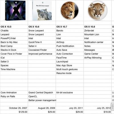 Порівняння OS X версій з 5 по 9