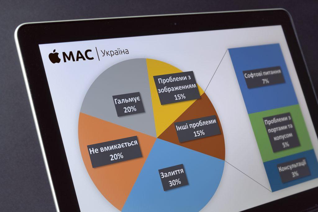 Статистика проблем з Apple MacBook. Найчастіших несправності.