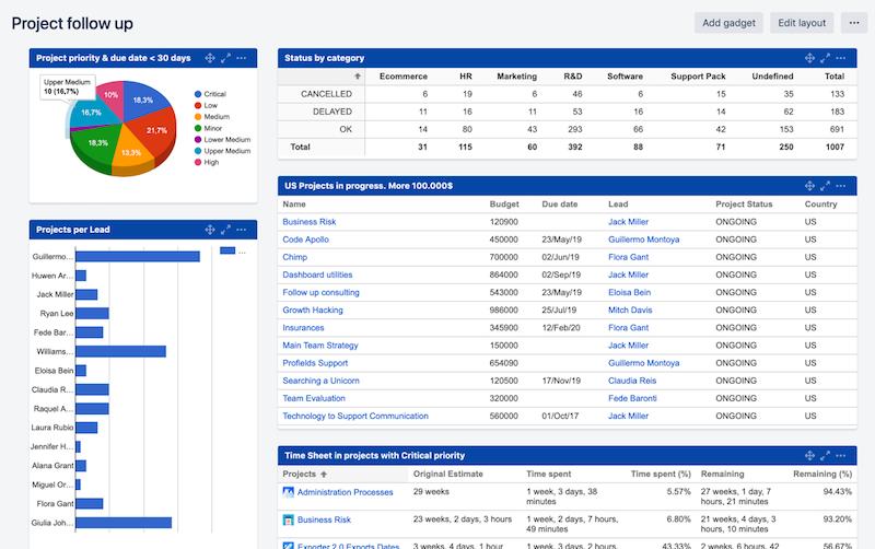 ТОП сервисы для управления проектами